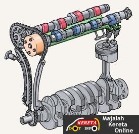 how vvti engine works