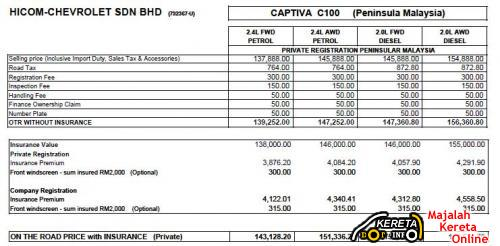 Chevrolet Captiva Price