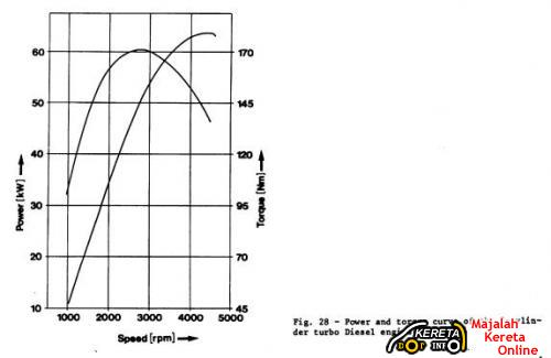 DEFINE THE TRUTH POWER OF A CAR! RELATIONSHIP OF TORQUE AND POWER. HOW TO JUDGE THE HORSEPOWER BAND RANGE? - engine dyno test