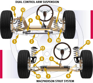 SUSPENSION SYSTEM - CAR BASIC KNOWLEDGE FOR US TO KNOW