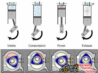 how rotary wankel engine works mazda rx3 rx7 rx8 furai rh kereta info Mazda RX -7 Rotary Engine New Rotary Engine 2013