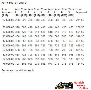 EAZYAUTO FINANCING SCHEME - GET PROTON OR PERODUA CARS FROM RM268 PER MONTH + FIX INTEREST RATE