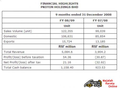 PROTON HOLDINGS - BAD FINANCIAL RESULTS FOR Q3
