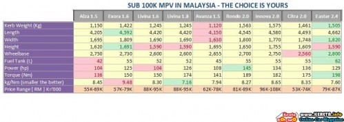 MPV IN MALAYSIA COMPARISON - SPECIFICATION & PRICE CHART 1