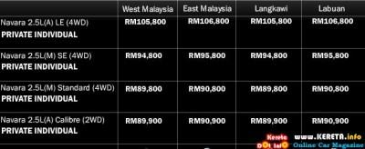 Nissan Navara Price List 400x164