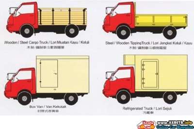 APPLICATION OF LORRY & SPECIFICATION