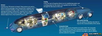SUPERBUS - FASTEST ELECTRIC BUS REACH 250 KM/H