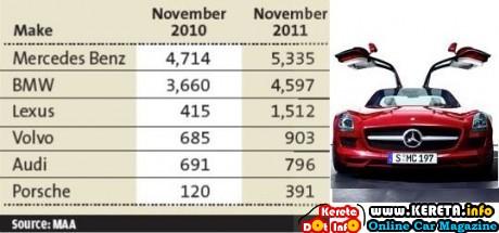 PREMIUM LUXURY CAR SALES INCREASE
