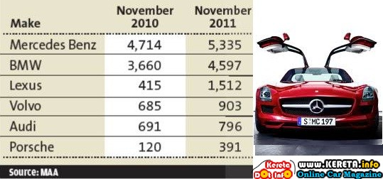 PREMIUM LUXURY CAR SALES INCREASE