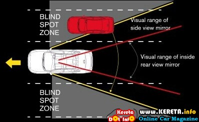 Car blind spot area zone.jpg