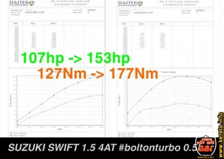 suzuki swift bolt on turbocharge dyno chart.jpg